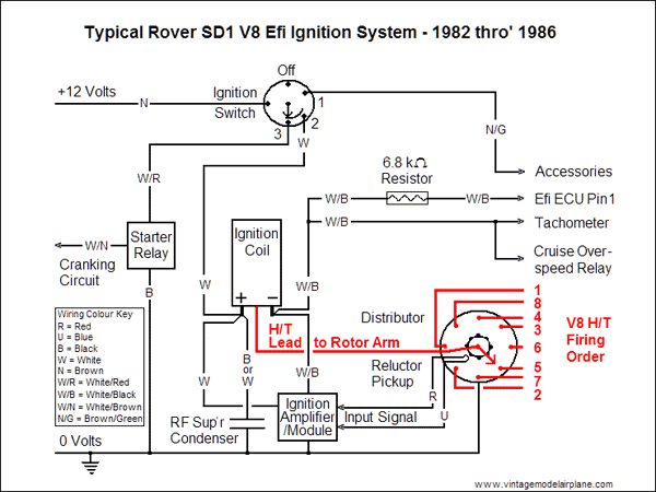 Rover V8 Wiring Harness - Download Wiring Diagrams •